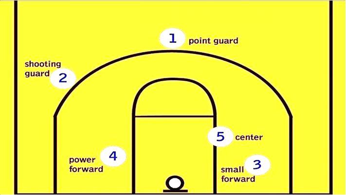 Formasi Pemain Bola Basket