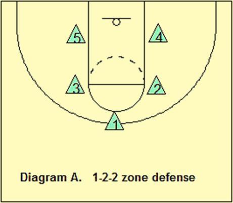 formasi dalam bola basket