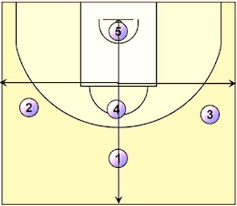 formasi dalam permainan bola basket