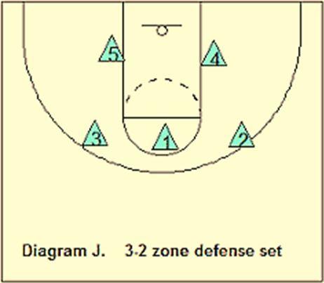 formasi permainan bola basket dan gambarnya