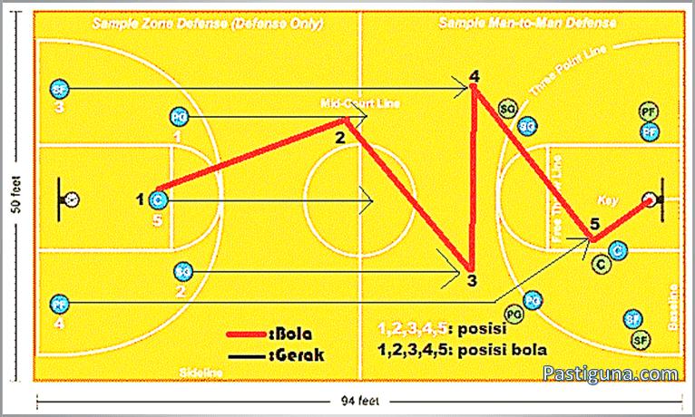 Meracik Strategi Dan Formasi Permainan Bola Basket Yang Tepat