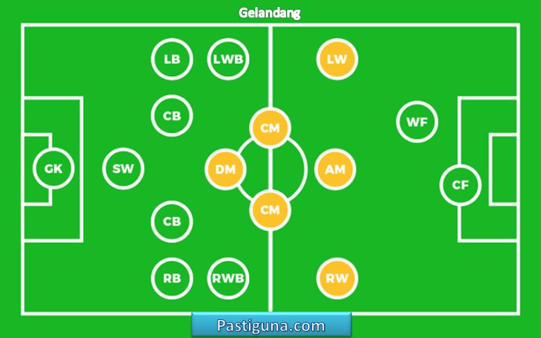 Nama Posisi Pemain Sepak Bola Beserta Tugasnya Terlengkap