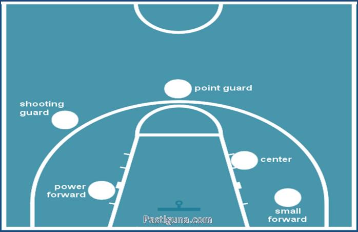 Sebutkan Nama Posisi Pemain Bola Basket Beserta Tugasnya