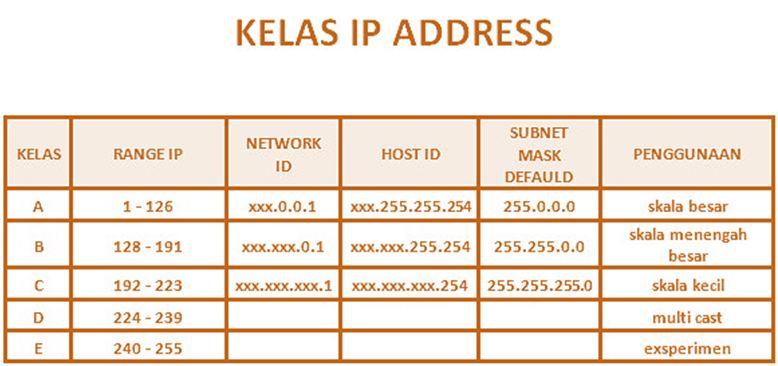 kelas ip address