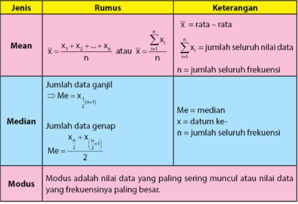 rumus mean median modus